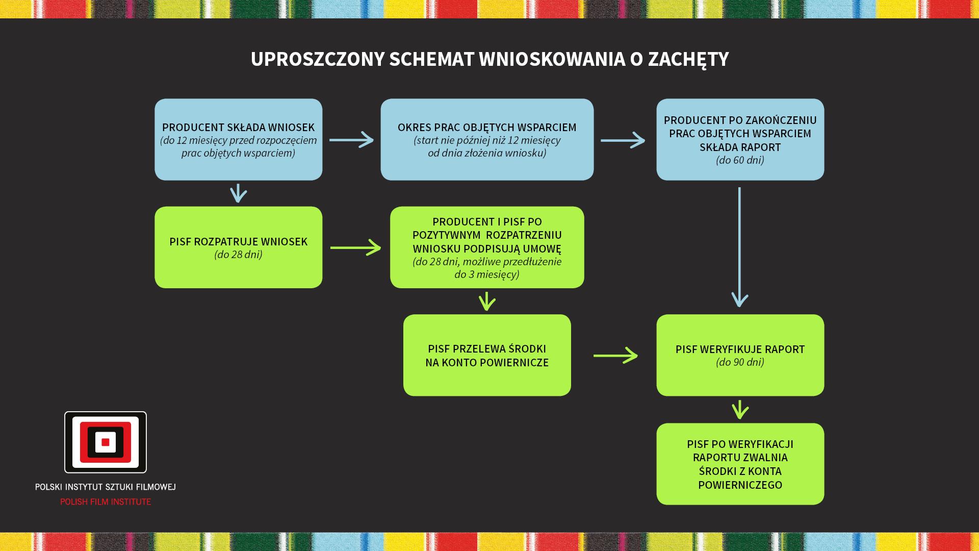 Uproszczony schemat wnioskowania o Zachęty